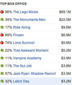 """""""The Lego Movie"""" tops all other movies in the box office in revenue and in reviews"""