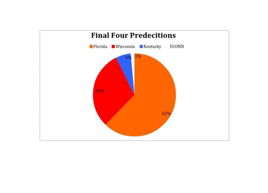 The Madness Continues: Loy Norrix students look back on their predictions of the Final Four