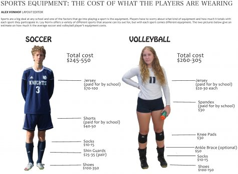 Sports Equipment: The Cost of What the Players Are Wearing