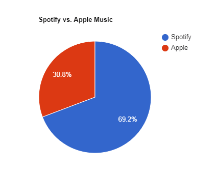 The Majority of Loy Norrix Students Prefer Spotify Over Apple Music