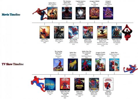 A complete timeline of Spider-Man's journey through television and cinema.